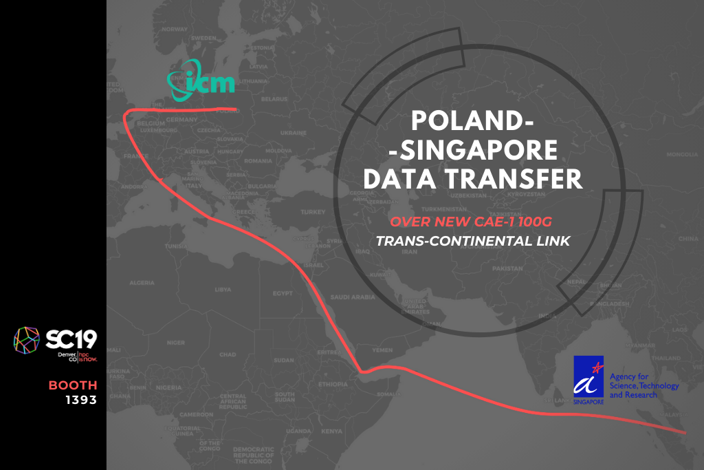 Poland-Singapore data transfer over new CAE-1 100G trans-continental link
